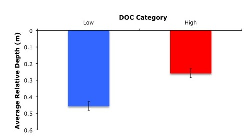 Chaoborus depth vs DOC