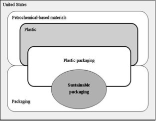 Plastic Packaging System