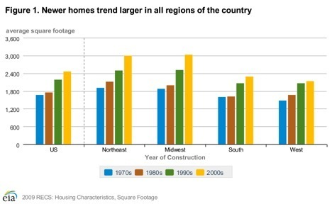 Chart depicting that newer homes trend to be larger