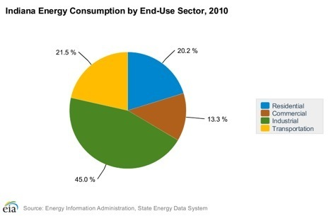 Indiana Energy Consumption by Sector, 2010