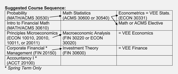 Actuarial Science Course Sequence