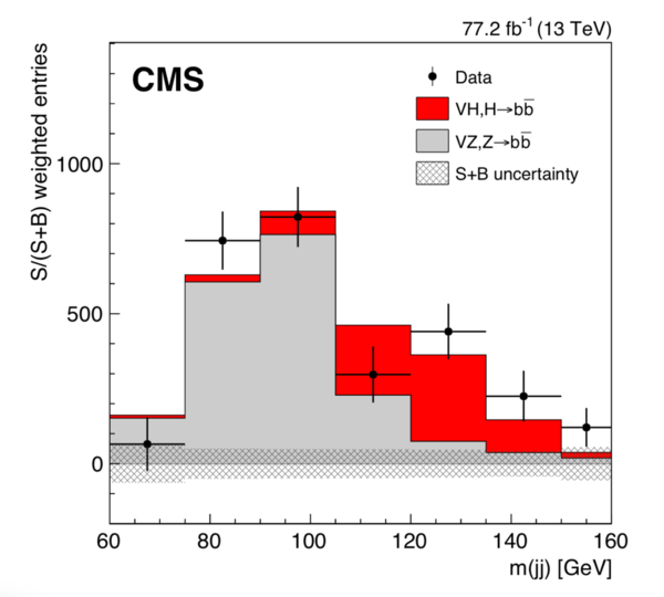 This figure shows a distribution of the reconstructed mass of the Higgs Boson using its b-quark decays.