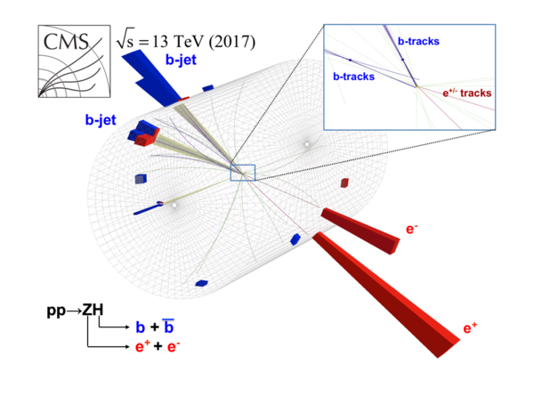 Higgs boson and a Z boson, with the subsequent decay of the Higgs boson to a bottom quark and its antiparticle.</p>